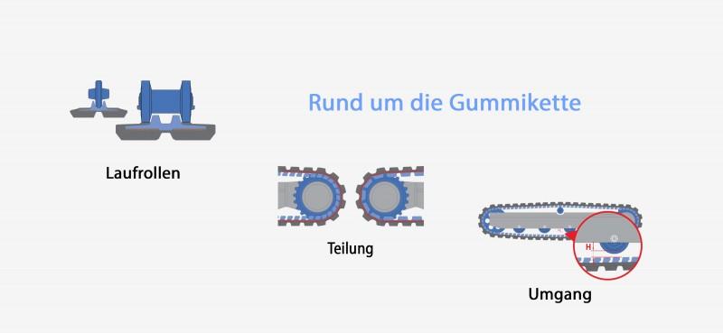 Informationen zu Gummiketten